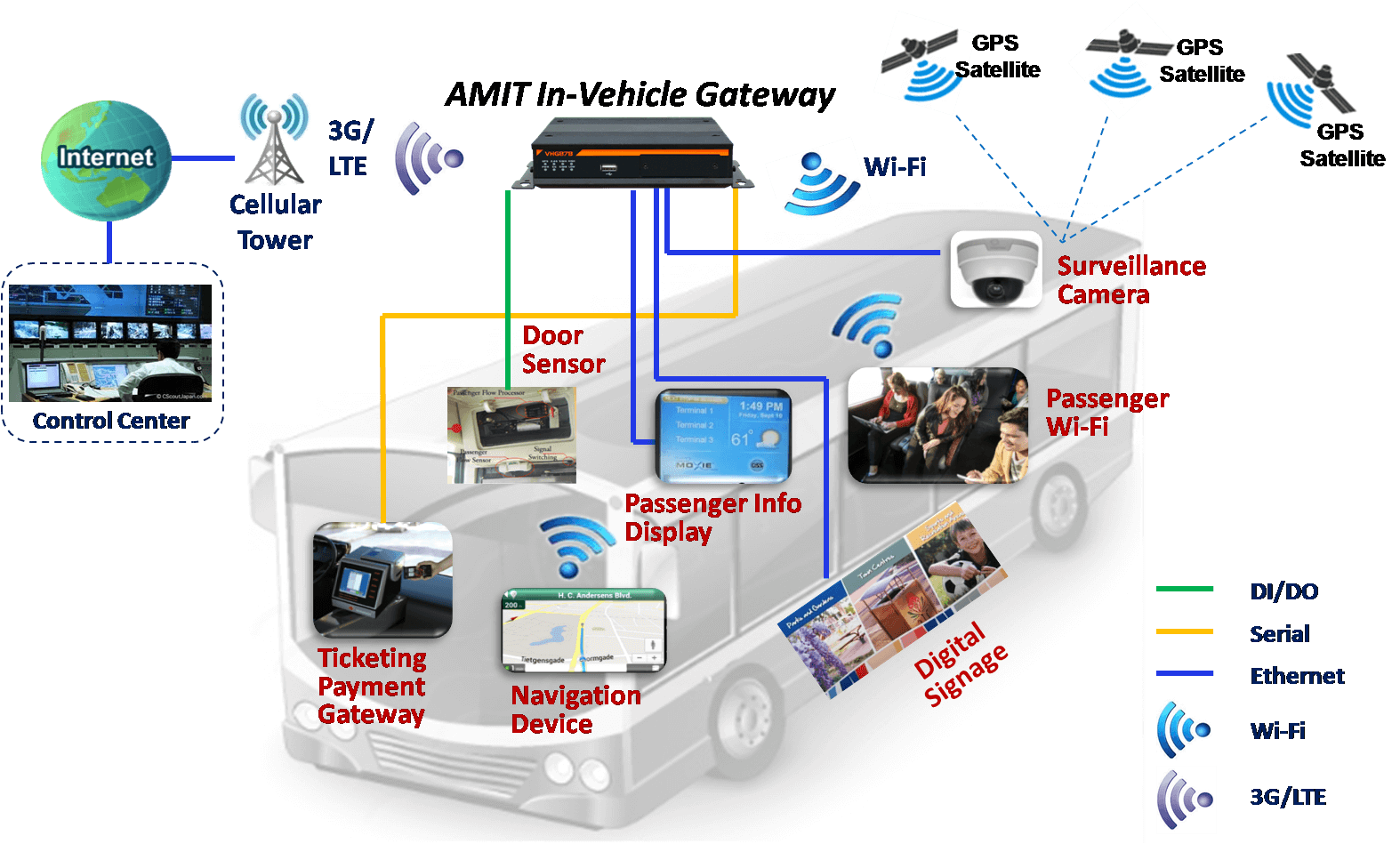 Bus Wifi Diagram Complete Wiring Diagrams Router Network And Coach Solution Rh Zcomax Co Uk Campus Wireless Configuration Elementary