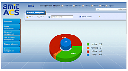 Amit Network Manage and Monitor System