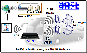 VHG87B-0T1B0 Dual SIM, 1 LTE Modem  Di+Do 4G WIFi/GPS Vehicle Router