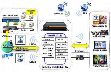 VHG87B-LT1B0 Quad SIM, Dual LTE Modem Di+Do 4G WIFi/GPS M2M/Vehicle Router